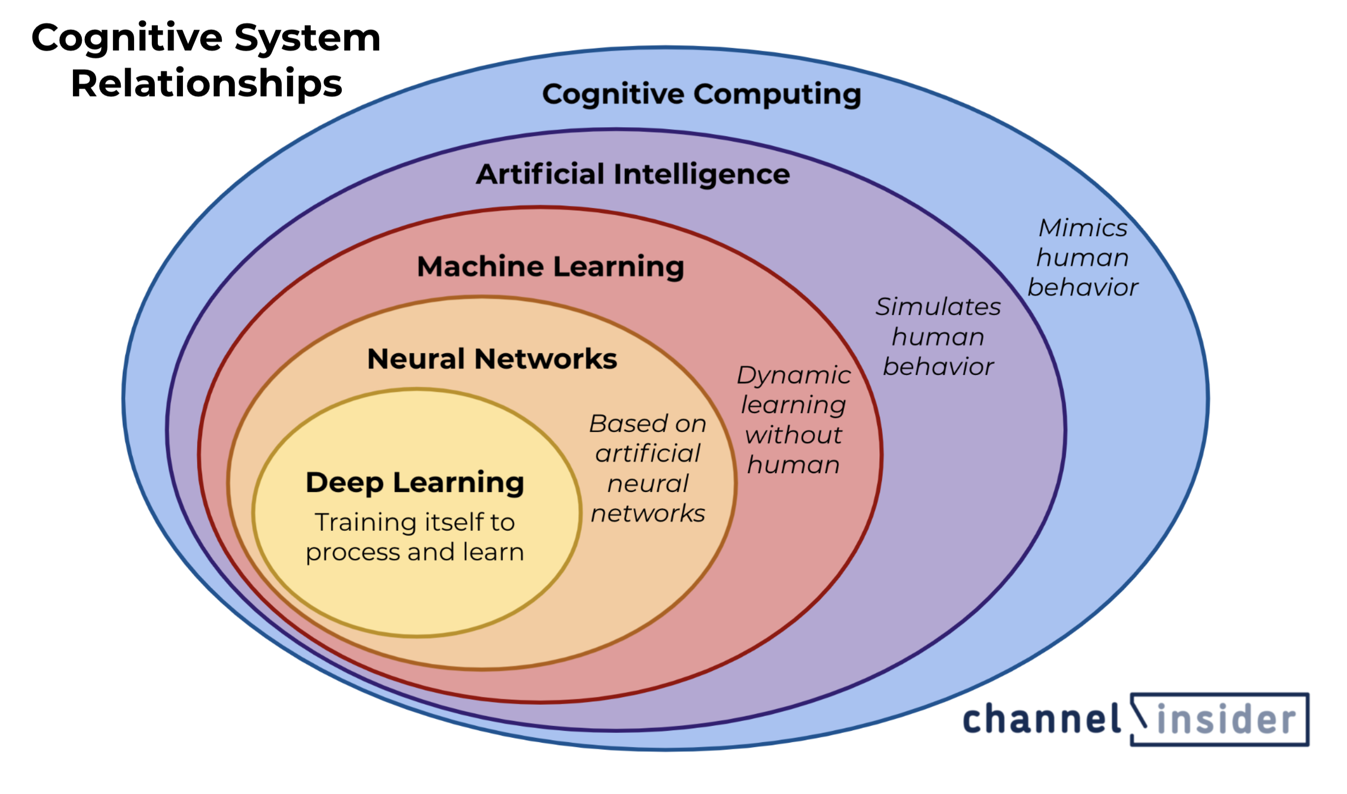 A graphic image showing how cognitive systems represent the whole set of technologies like artificial intelligence, machine learning, and deep learning.