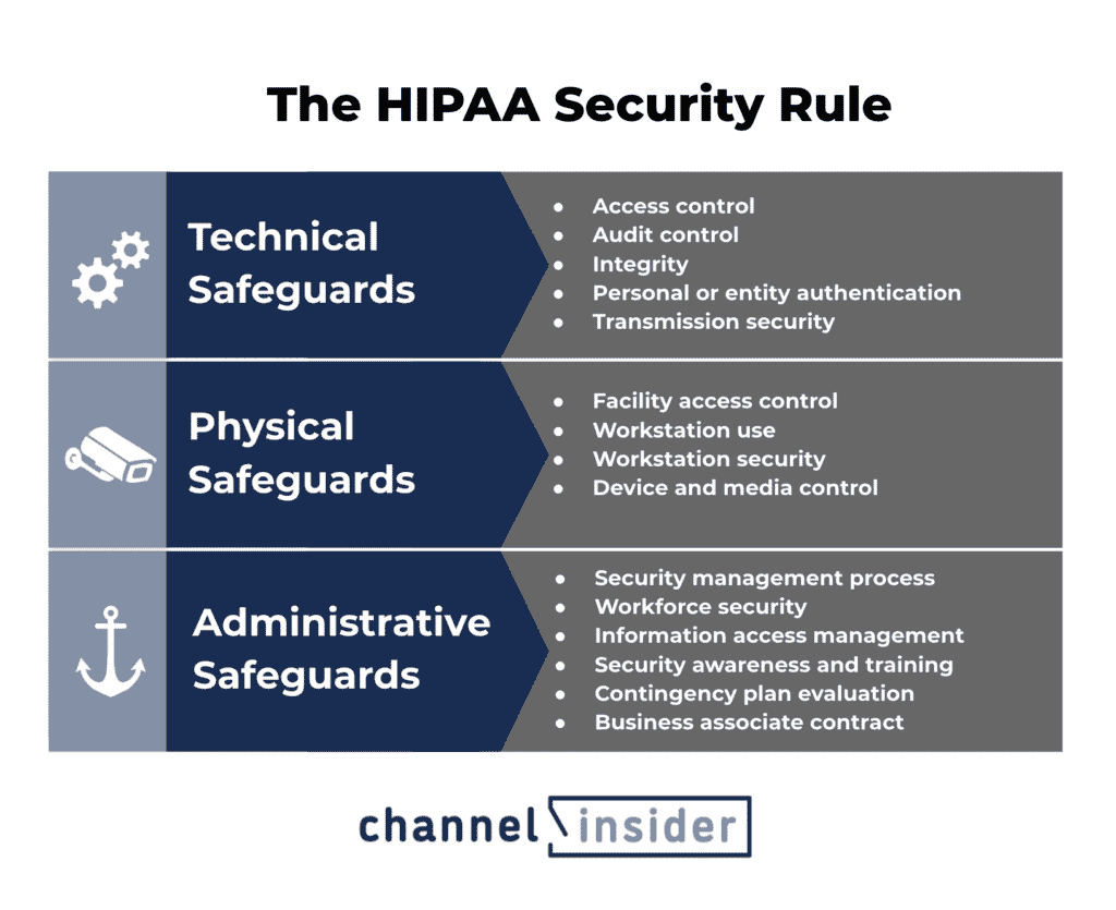 A graphic showing that the HIPAA Security rules includes the areas of technical, physical, and administrative safeguards organizations should take to protect PHI data. Designed by Sam Ingalls.